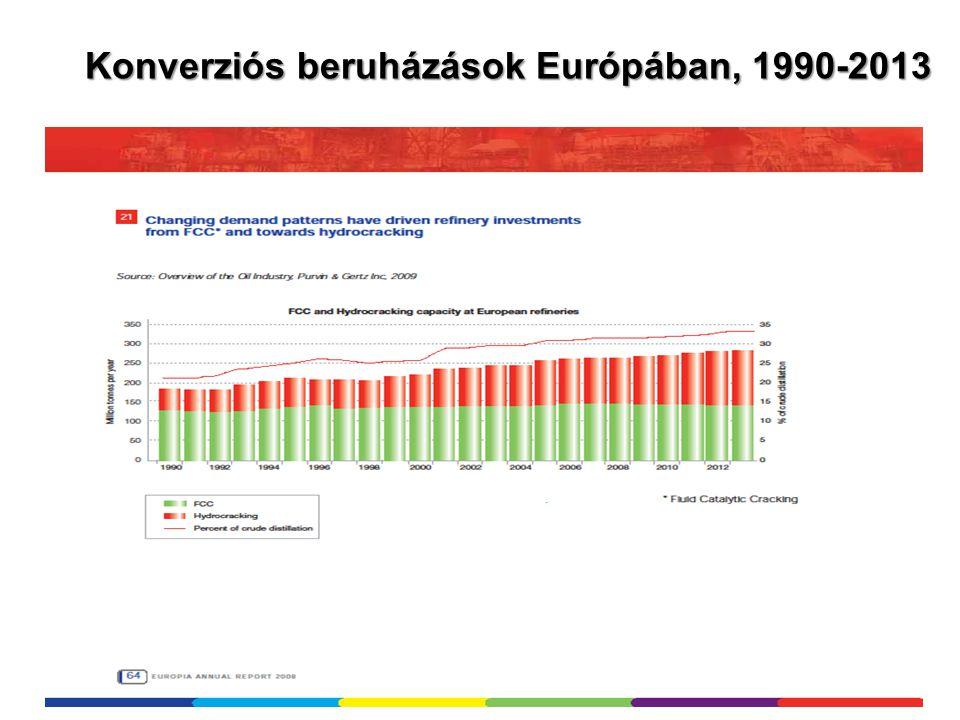 Konverziós beruházások Európában, 1990-2013
