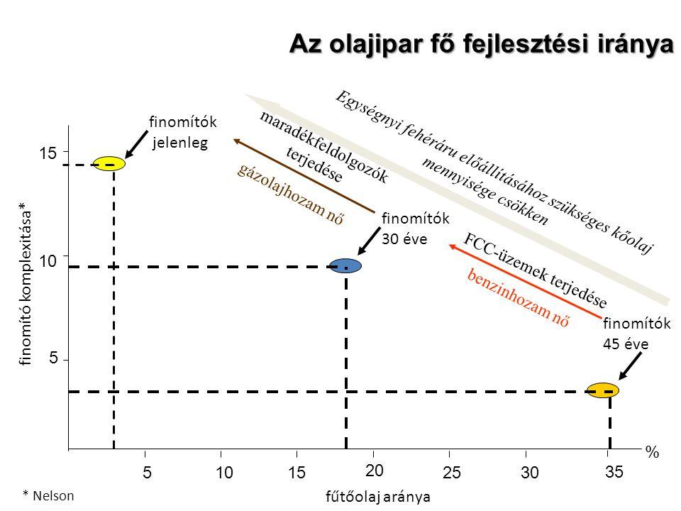 Az olajipar fő fejlesztési iránya 5 10 15 51015 20 2530 % 35 finomító komplexitása* fűtőolaj aránya * Nelson finomítók 45 éve finomítók 30 éve finomít