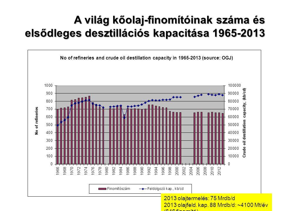 A világ kőolaj-finomítóinak száma és elsődleges desztillációs kapacitása 1965-2013 2013 olajtermelés: 75 Mrdb/d 2013 olajfeld. kap. 88 Mrdb/d: ~4100 M
