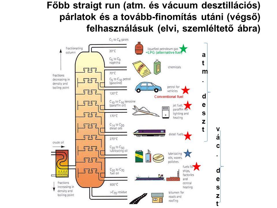 Főbb straigt run (atm. és vácuum desztillációs) párlatok és a tovább-finomítás utáni (végső) felhasználásuk (elvi, szemléltető ábra) =LPG (alternative