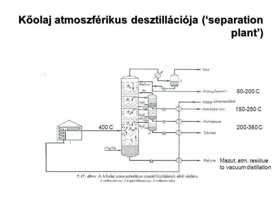 Kőolaj atmoszférikus desztillációja ('separation plant') 50-200 C 150-250 C 200-360 C400 C Mazut, atm. residue to vacuum distillation sómentesítőből