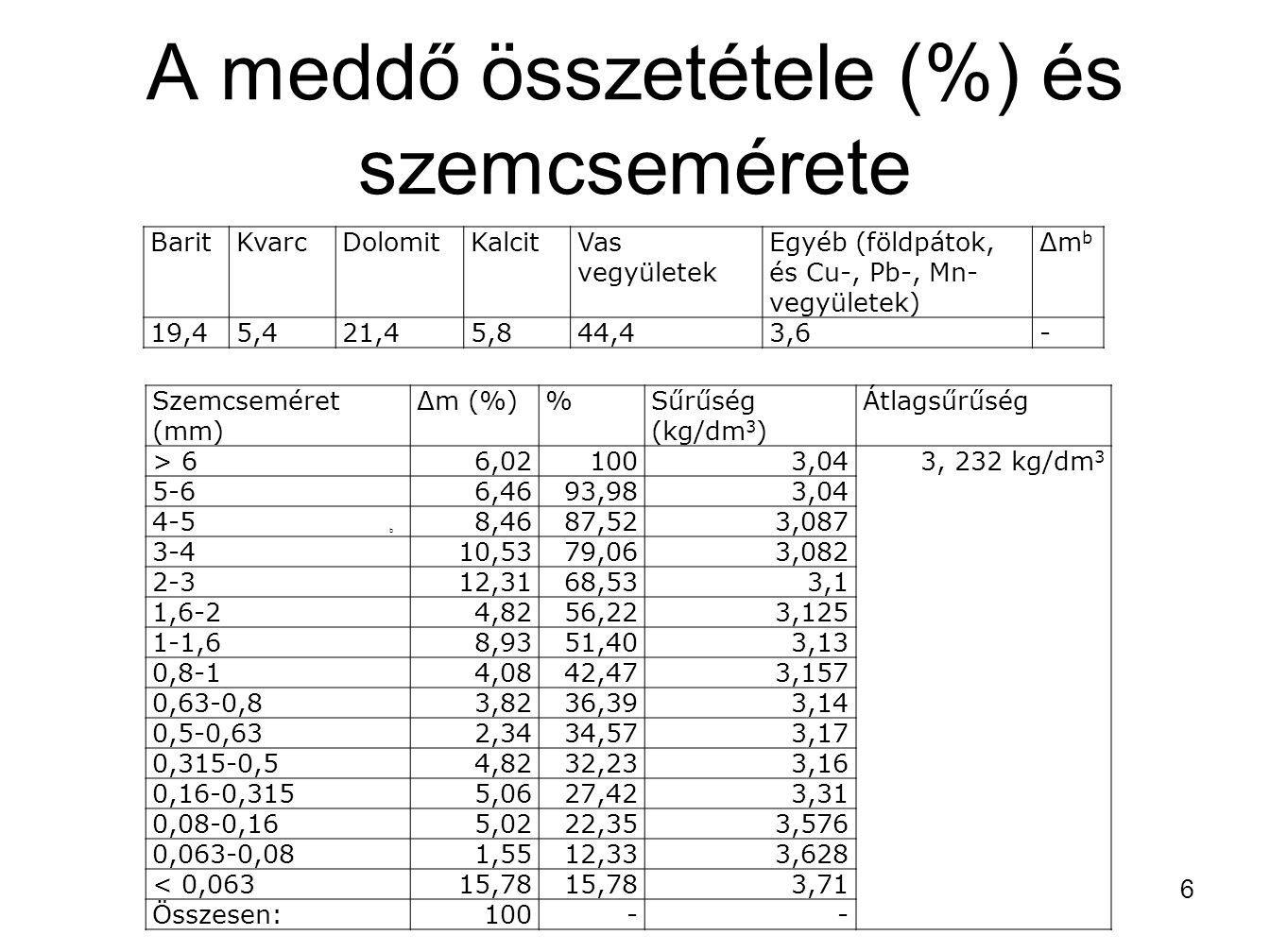 A meddő összetétele (%) és szemcsemérete 6 BaritKvarcDolomitKalcitVas vegyületek Egyéb (földpátok, és Cu-, Pb-, Mn- vegyületek) Δm b 19,45,421,45,844,
