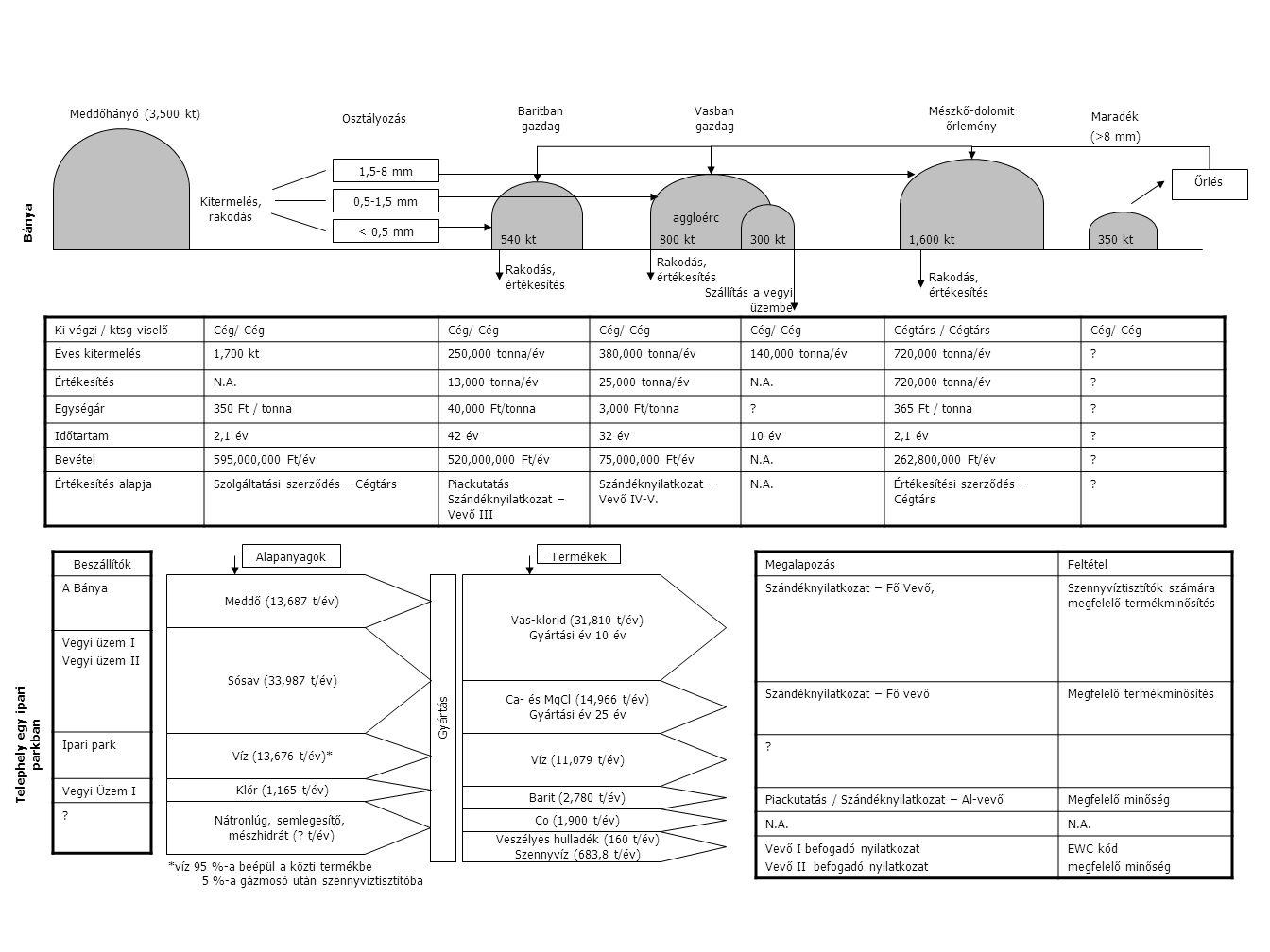 Rakodás, értékesítés Bánya Meddőhányó (3,500 kt) Kitermelés, rakodás Osztályozás 1,5-8 mm 0,5-1,5 mm < 0,5 mm aggloérc Baritban gazdag Vasban gazdag M