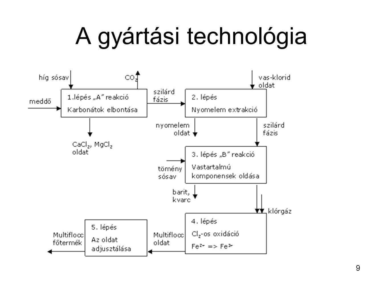 A gyártási technológia 9