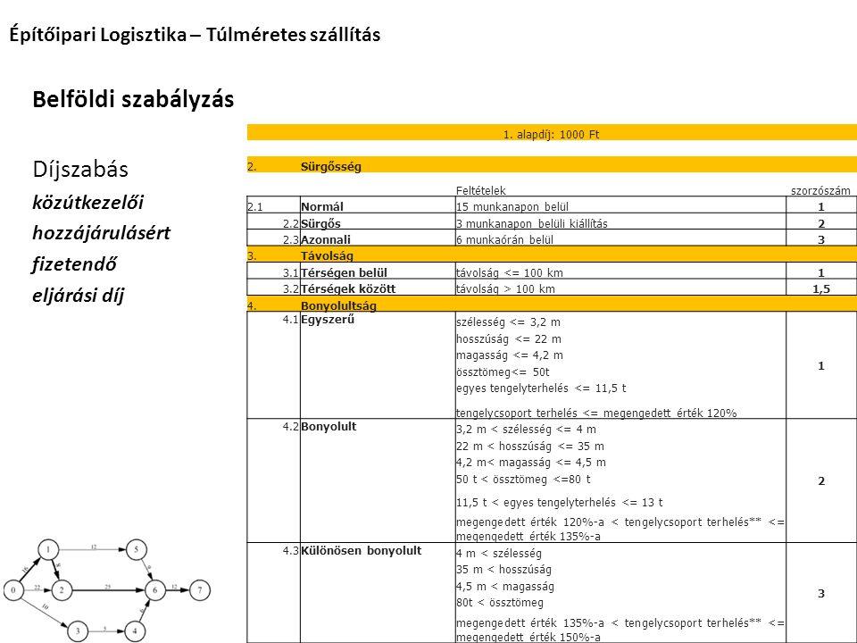 Építőipari Logisztika – Túlméretes szállítás Belföldi szabályzás Díjszabás közútkezelői hozzájárulásért fizetendő eljárási díj 1. alapdíj: 1000 Ft 2.S