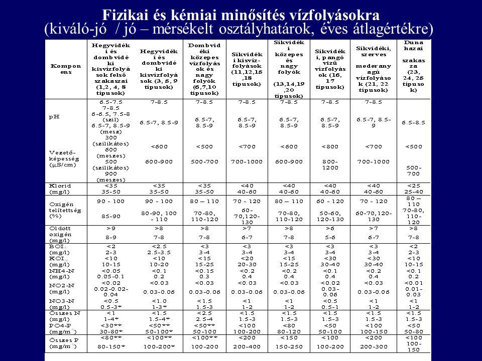 Fizikai és kémiai minősítés vízfolyásokra (kiváló-jó / jó – mérsékelt osztályhatárok, éves átlagértékre)