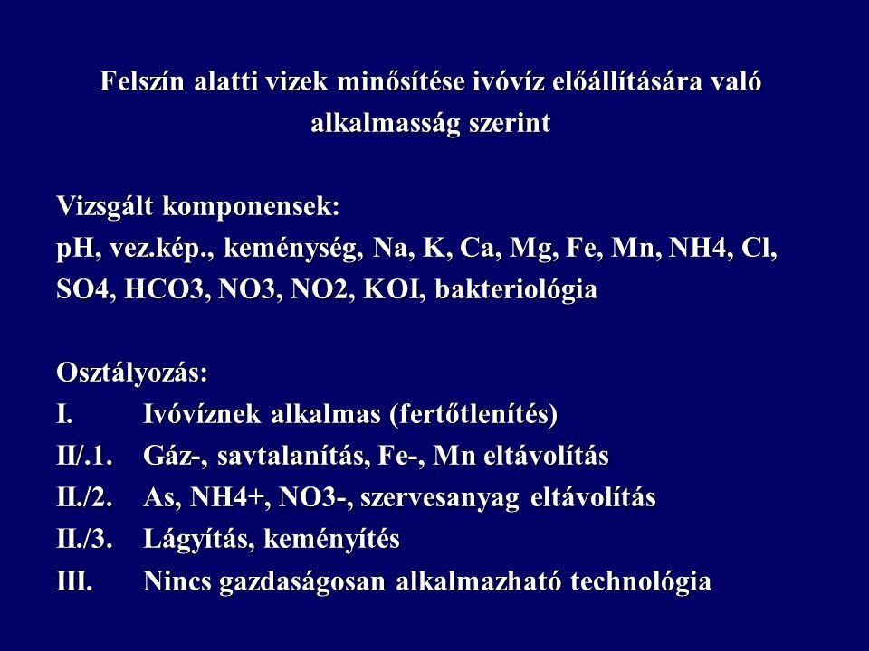 Felszín alatti vizek minősítése ivóvíz előállítására való alkalmasság szerint Vizsgált komponensek: pH, vez.kép., keménység, Na, K, Ca, Mg, Fe, Mn, NH