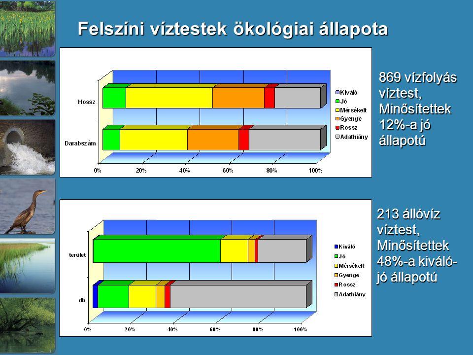 Felszíni víztestek ökológiai állapota 869 vízfolyás víztest, Minősítettek 12%-a jó állapotú 213 állóvíz víztest, Minősítettek 48%-a kiváló- jó állapot