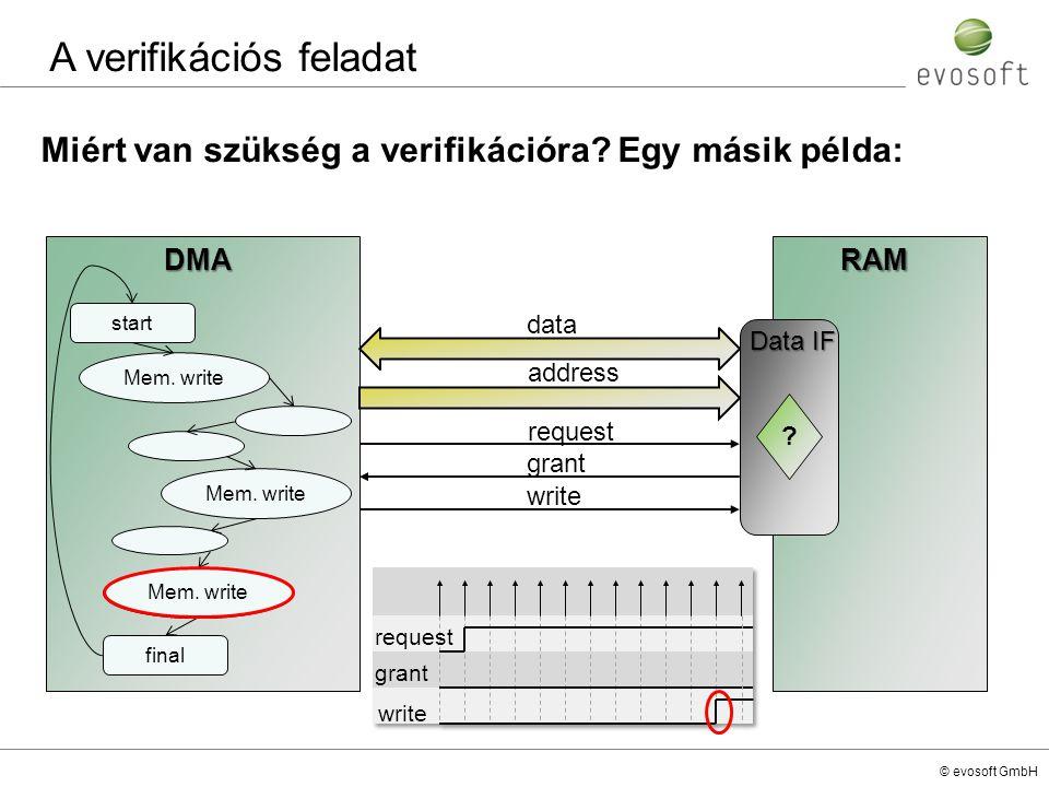 © evosoft GmbH A verifikációs feladat Miért van szükség a verifikációra? Egy másik példa:DMARAM start Mem. write final Data IF ? data request grant ad