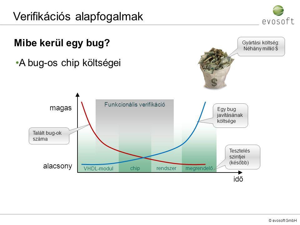 © evosoft GmbH Mibe kerül egy bug? Verifikációs alapfogalmak A bug-os chip költségei VHDL-modul chiprendszermegrendelő idő alacsony magas Egy bug javí