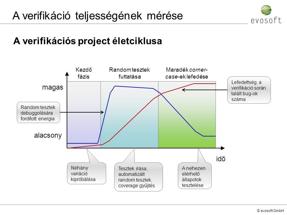 © evosoft GmbH A verifikációs project életciklusa idő magas alacsony Néhány variáció kipróbálása Tesztek írása, automatizált random tesztek, coverage