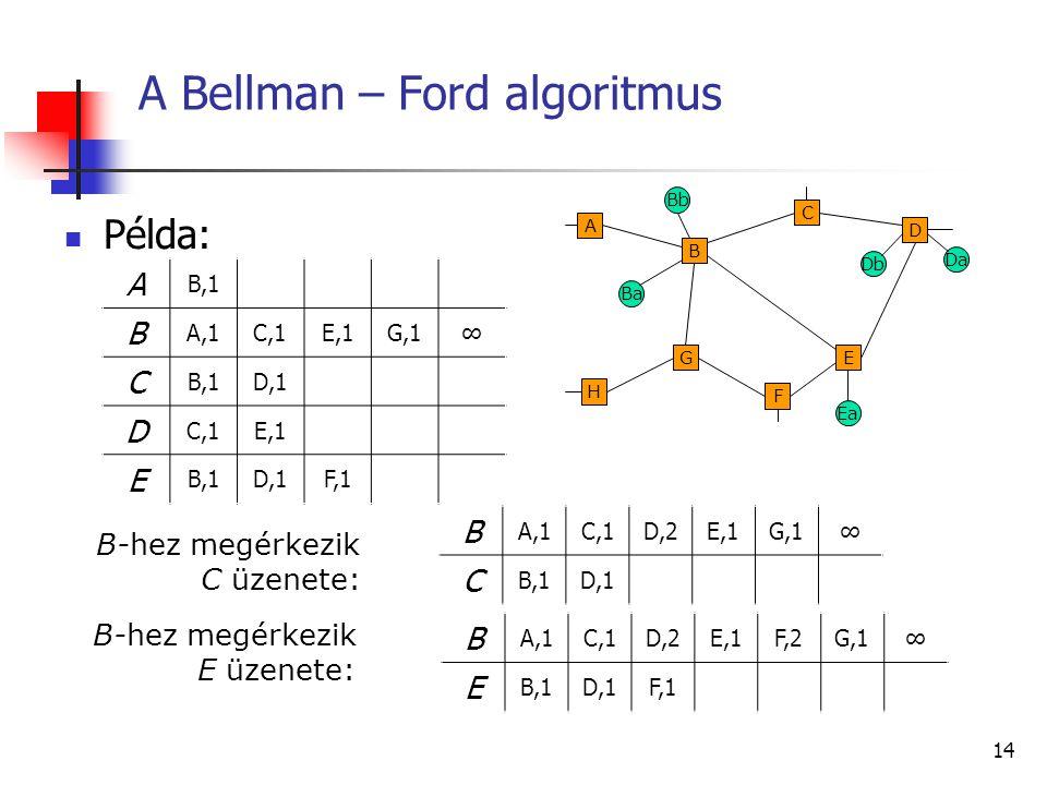 """13 A """"távolság-vektor"""" módszer A gyűjtött információ és a gyűjtés módja: A csomópontok elmondják a hálózatról alkotott elképzeléseiket a szomszédaikna"""