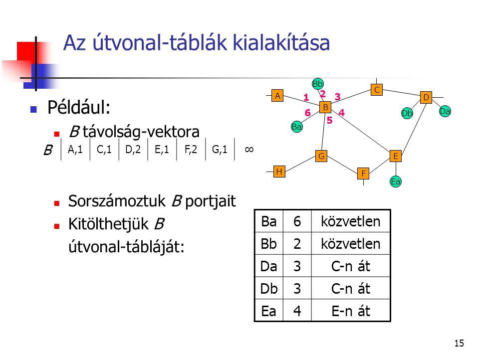 14 A Bellman – Ford algoritmus Példa: Ba Db G F B H A E C D Ea Bb Da A B,1 B A,1C,1E,1G,1∞ C B,1D,1 D C,1E,1 E B,1D,1F,1 B-hez megérkezik C üzenete: B