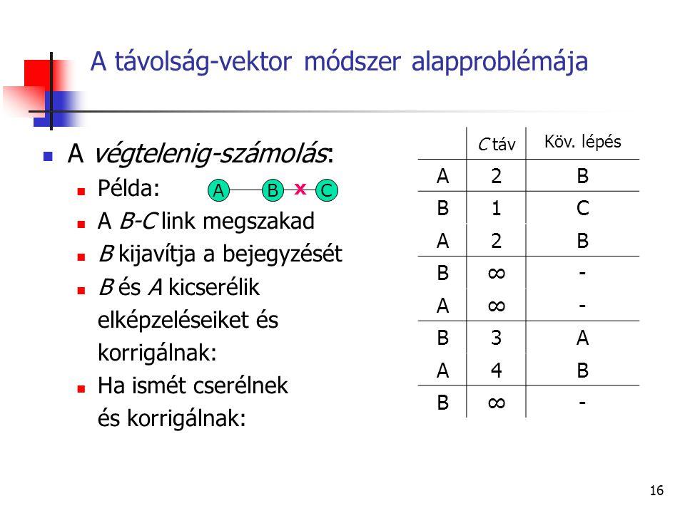 15 Az útvonal-táblák kialakítása Például: B távolság-vektora Sorszámoztuk B portjait Kitölthetjük B útvonal-tábláját: Ba Db G F B H A E C D Ea Bb Da B