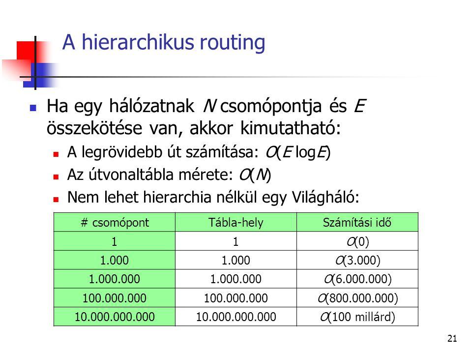 20 A Dijkstra algoritmus Példa: B csomópont P és T halmazok Ha T halmaz üres, akkor vége van Ba Db G F B H A E C D Ea Bb Da CB2 CD1 DC2 DE1 EB2 ED1 EF