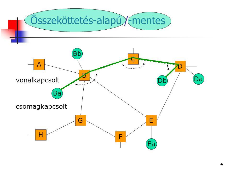 14 A Bellman – Ford algoritmus Példa: Ba Db G F B H A E C D Ea Bb Da A B,1 B A,1C,1E,1G,1∞ C B,1D,1 D C,1E,1 E B,1D,1F,1 B-hez megérkezik C üzenete: B A,1C,1D,2E,1G,1∞ C B,1D,1 B-hez megérkezik E üzenete: B A,1C,1D,2E,1F,2G,1∞ E B,1D,1F,1