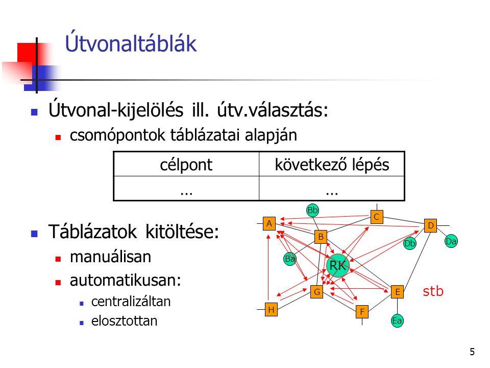 15 Az útvonal-táblák kialakítása Például: B távolság-vektora Sorszámoztuk B portjait Kitölthetjük B útvonal-tábláját: Ba Db G F B H A E C D Ea Bb Da B A,1C,1D,2E,1F,2G,1∞ 1 2 3 4 5 6 Ba6közvetlen Bb2közvetlen Da3C-n át Db3C-n át Ea4E-n át