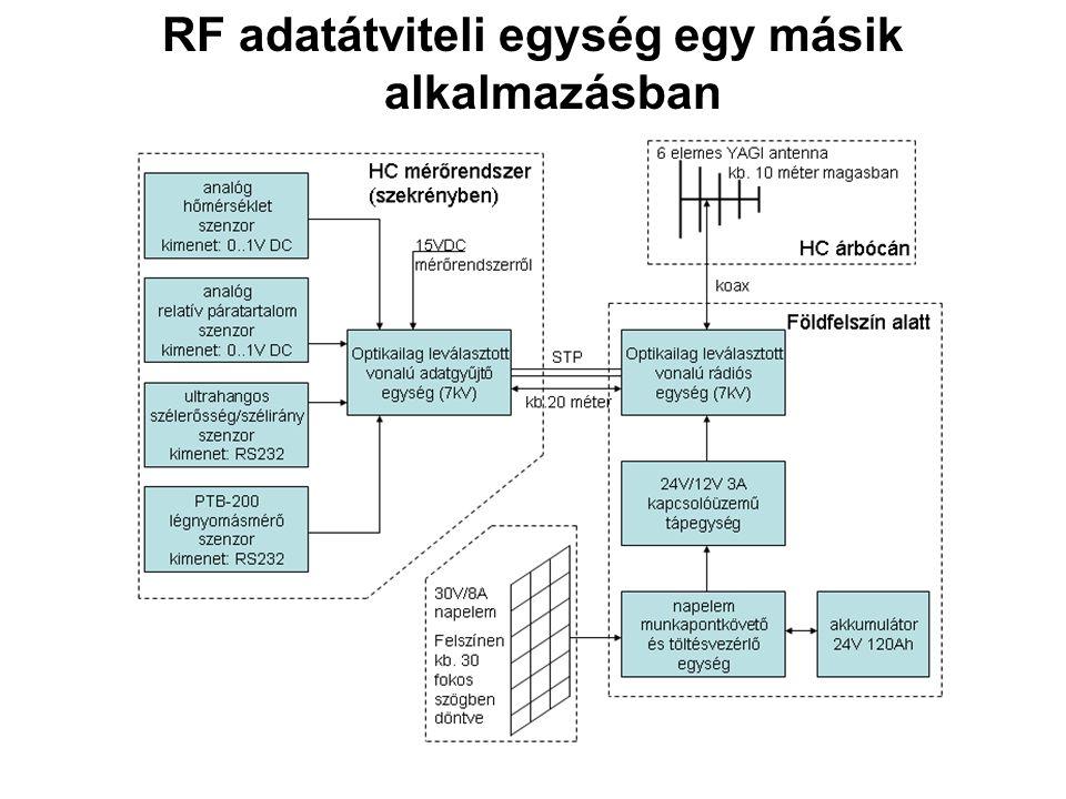 RF adatátviteli egység egy másik alkalmazásban