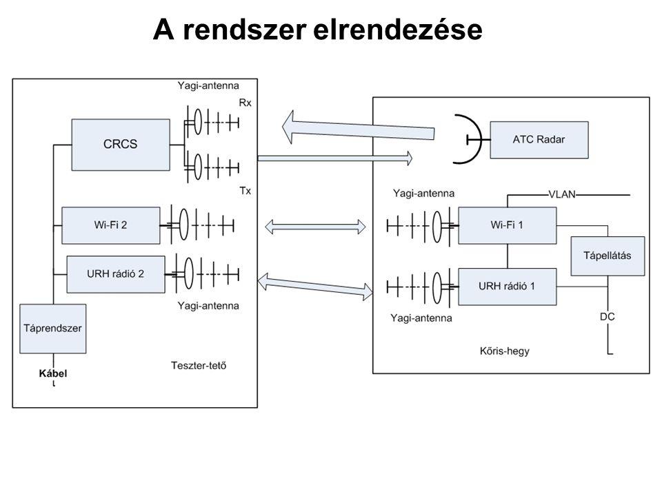 Műszaki paraméterek Frekvencia tartomány240..930 (433 programozva)MHz Moduláció2 GFSK Adatsebesség1..60 (1200 bps programozva)kbit/sec Adóteljesítmény11..16 (13 dBm programozva)dBm Vevőérzékenység-103dBm Tápfeszültség+5..20V Áramfelvételmax.