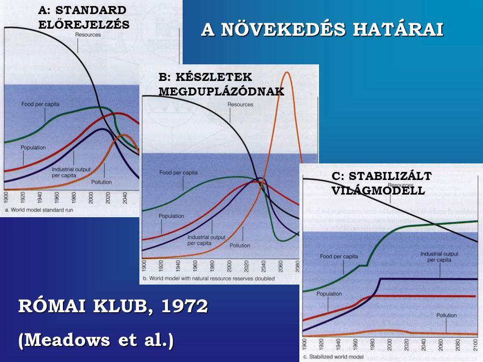 A NÖVEKEDÉS HATÁRAI RÓMAI KLUB, 1972 (Meadows et al.) A: STANDARD ELŐREJELZÉS B: KÉSZLETEK MEGDUPLÁZÓDNAK C: STABILIZÁLT VILÁGMODELL