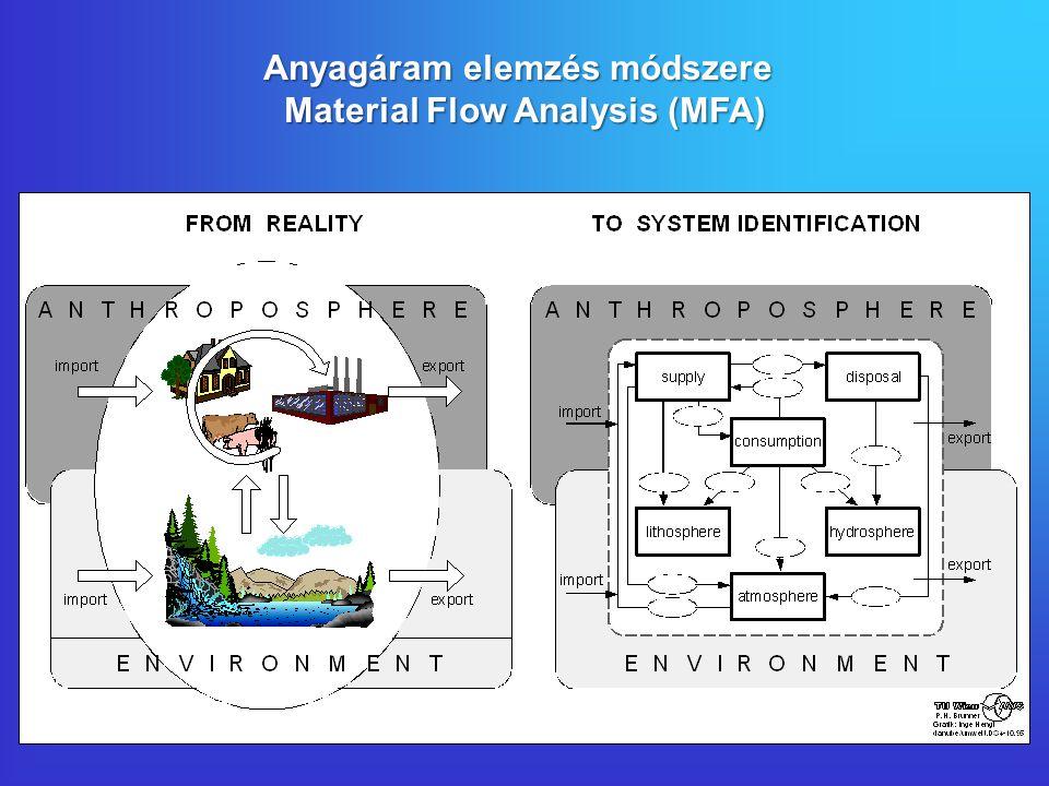 Anyagáram elemzés módszere Material Flow Analysis (MFA)