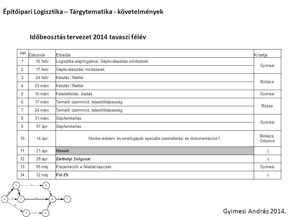 Építőipari Logisztika – Tárgytematika - követelmények Gyimesi András 2014.