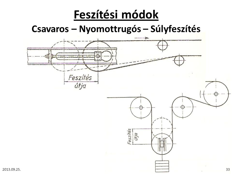 Feszítési módok Csavaros – Nyomottrugós – Súlyfeszítés 2013.09.25.33