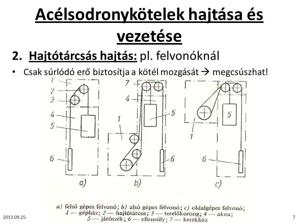 Acélsodronykötelek hajtása és vezetése 2.Hajtótárcsás hajtás: pl. felvonóknál Csak súrlódó erő biztosítja a kötél mozgását  megcsúszhat! 2013.09.25.7