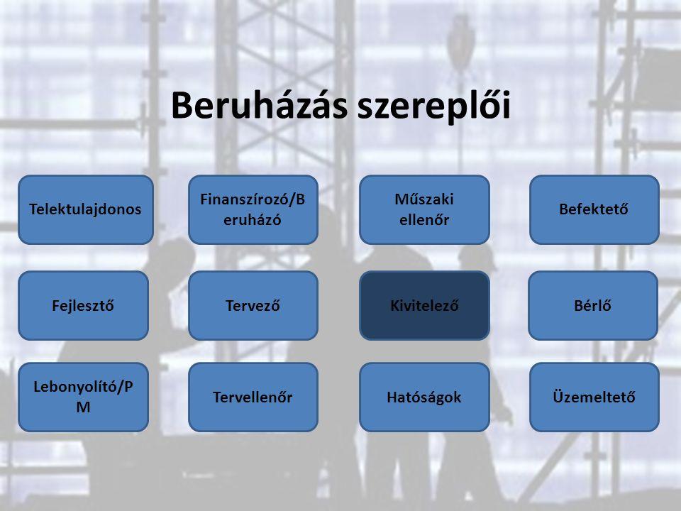 Beruházás szereplői Fejlesztő Finanszírozó/B eruházó Telektulajdonos Tervező Hatóságok Kivitelező Befektető Lebonyolító/P M Bérlő Tervellenőr Műszaki