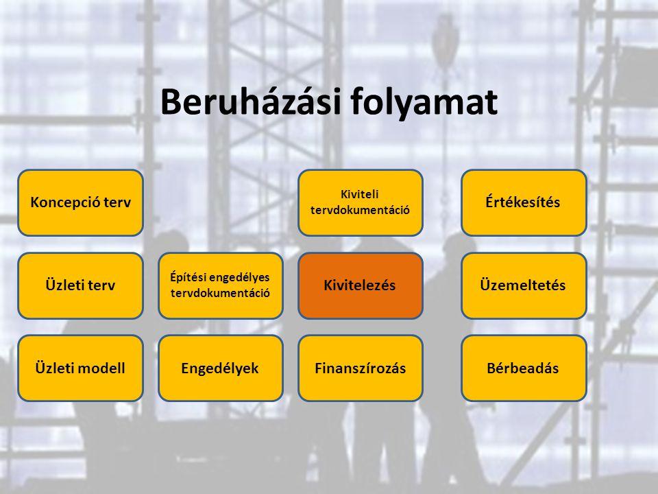 Beruházási folyamat Üzleti terv Üzleti modell Koncepció terv Építési engedélyes tervdokumentáció Engedélyek Kivitelezés Értékesítés Kiviteli tervdokum