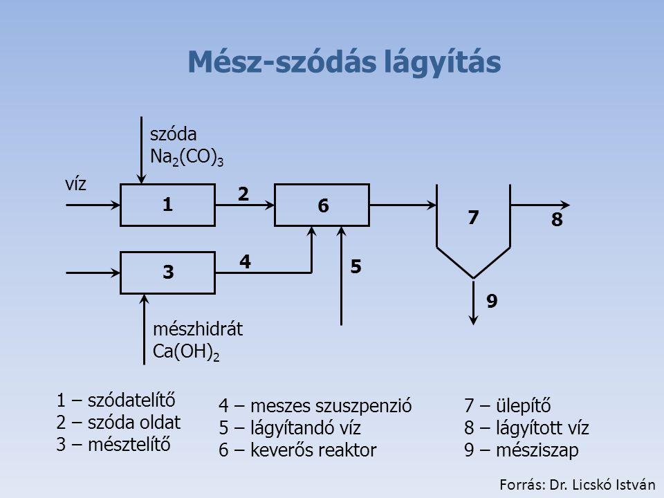 1 6 5 7 8 9 Mész-szódás lágyítás víz mészhidrát Ca(OH) 2 4 – meszes szuszpenzió 5 – lágyítandó víz 6 – keverős reaktor szóda Na 2 (CO) 3 3 2 4 1 – szódatelítő 2 – szóda oldat 3 – mésztelítő 7 – ülepítő 8 – lágyított víz 9 – mésziszap Forrás: Dr.