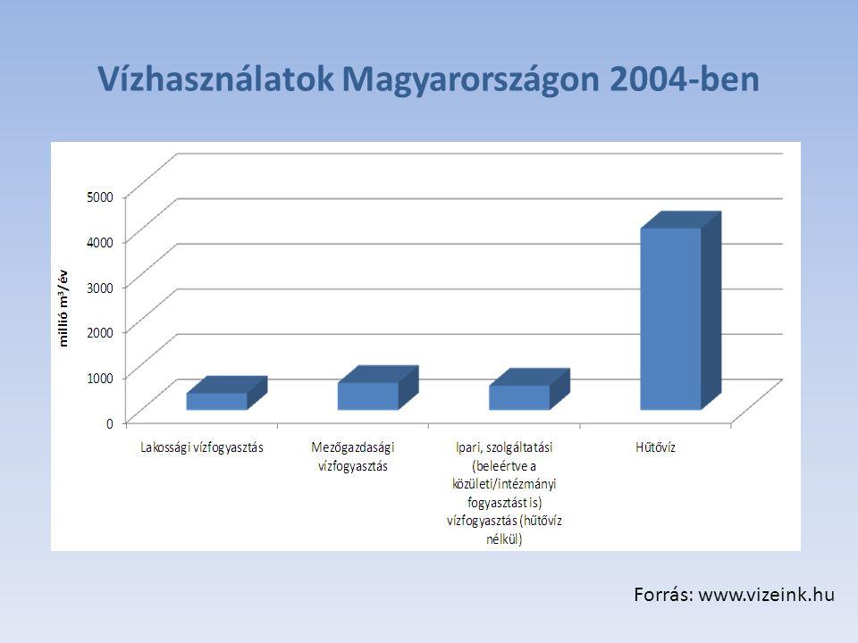 Vízhasználatok Magyarországon 2004-ben Forrás: www.vizeink.hu