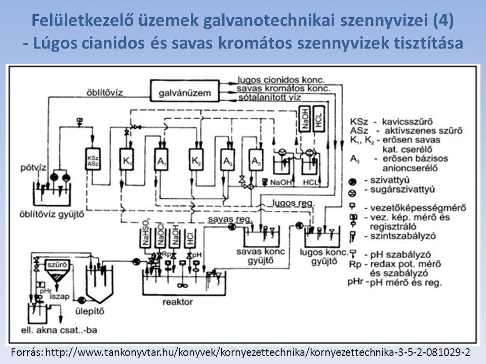 Felületkezelő üzemek galvanotechnikai szennyvizei (4) - Lúgos cianidos és savas kromátos szennyvizek tisztítása Forrás: http://www.tankonyvtar.hu/konyvek/kornyezettechnika/kornyezettechnika-3-5-2-081029-2