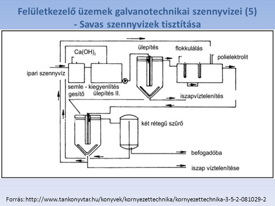 Felületkezelő üzemek galvanotechnikai szennyvizei (5) - Savas szennyvizek tisztítása Forrás: http://www.tankonyvtar.hu/konyvek/kornyezettechnika/kornyezettechnika-3-5-2-081029-2