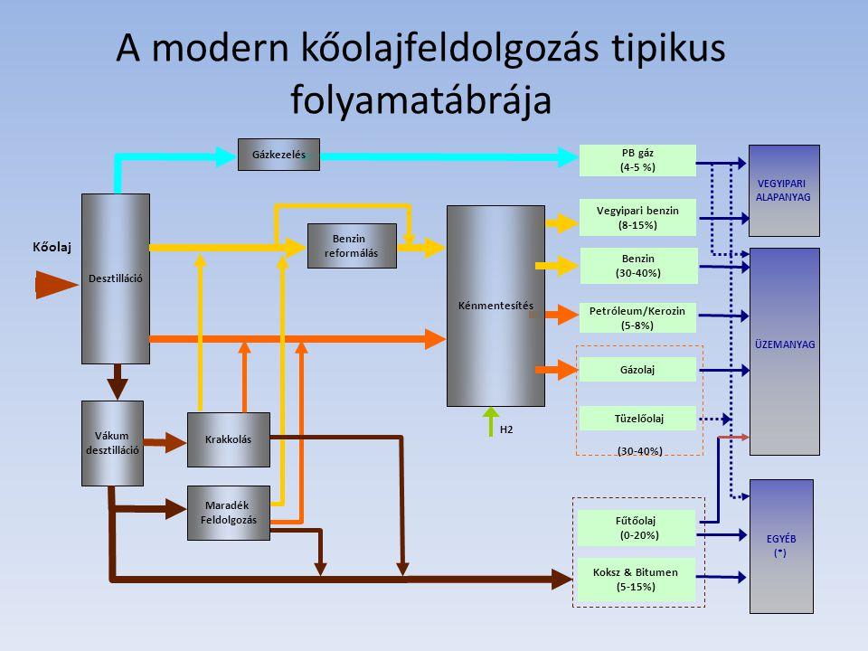 A modern kőolajfeldolgozás tipikus folyamatábrája (30-40%) Kőolaj Desztilláció Vákum desztilláció PB gáz (4-5 %) Vegyipari benzin (8-15%) Petróleum/Kerozin (5-8%) Fűtőolaj (0-20%) Gázkezelés Benzin reformálás Kénmentesítés Maradék Feldolgozás H2 Krakkolás Tüzelőolaj Benzin (30-40%) Gázolaj Koksz & Bitumen (5-15%) ÜZEMANYAG VEGYIPARI ALAPANYAG EGYÉB (*)