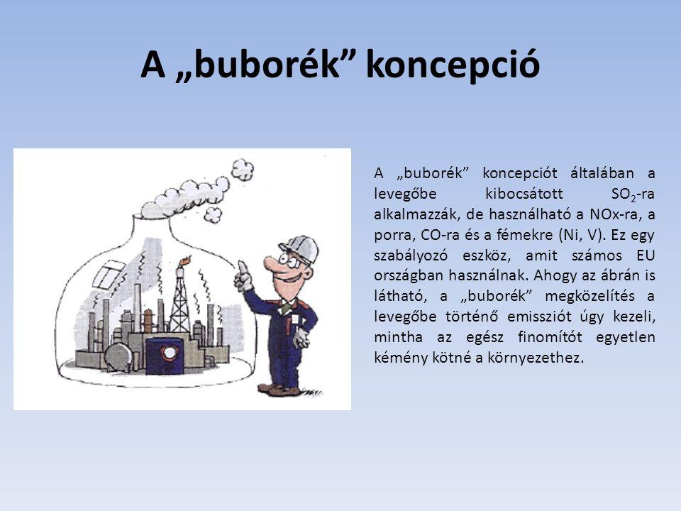"""A """"buborék koncepció A """"buborék koncepciót általában a levegőbe kibocsátott SO 2 -ra alkalmazzák, de használható a NOx-ra, a porra, CO-ra és a fémekre (Ni, V)."""