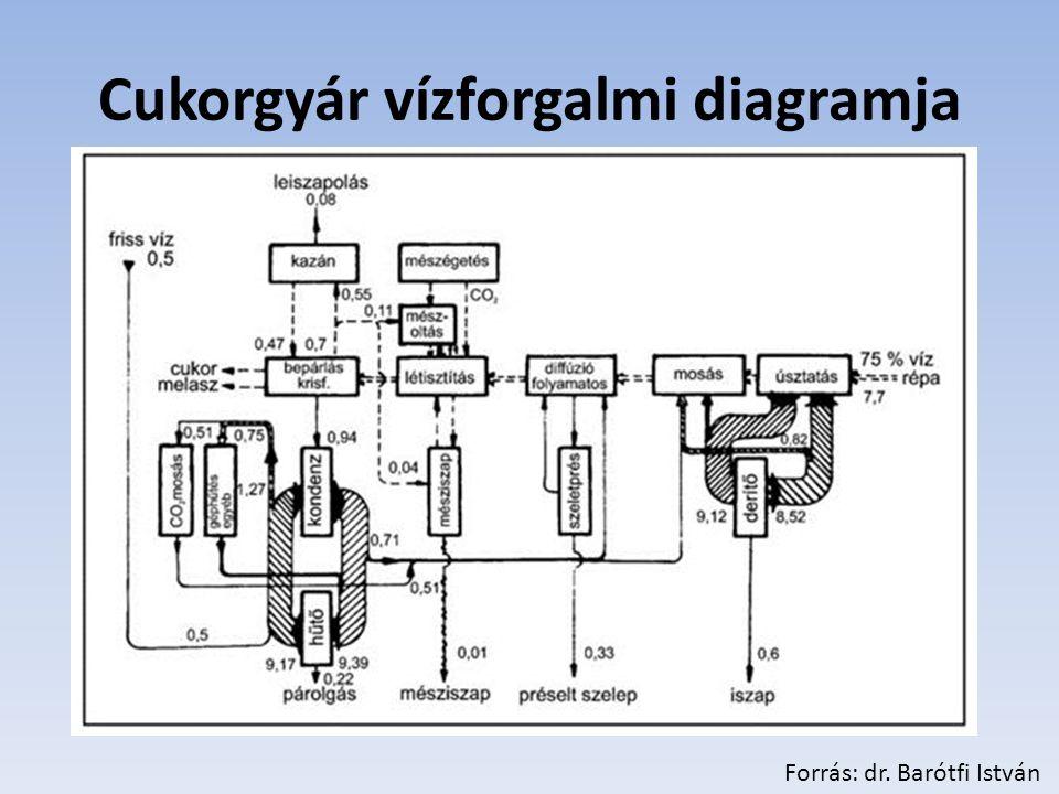 Cukorgyár vízforgalmi diagramja Forrás: dr. Barótfi István