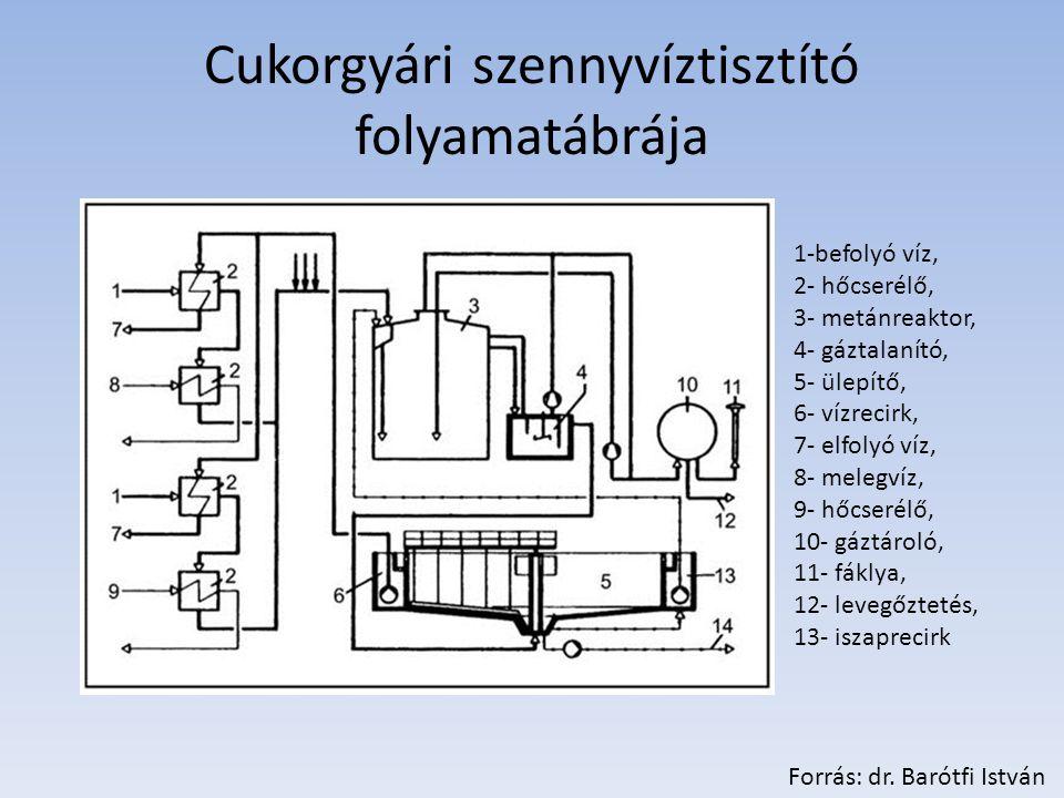 Cukorgyári szennyvíztisztító folyamatábrája 1-befolyó víz, 2- hőcserélő, 3- metánreaktor, 4- gáztalanító, 5- ülepítő, 6- vízrecirk, 7- elfolyó víz, 8- melegvíz, 9- hőcserélő, 10- gáztároló, 11- fáklya, 12- levegőztetés, 13- iszaprecirk Forrás: dr.