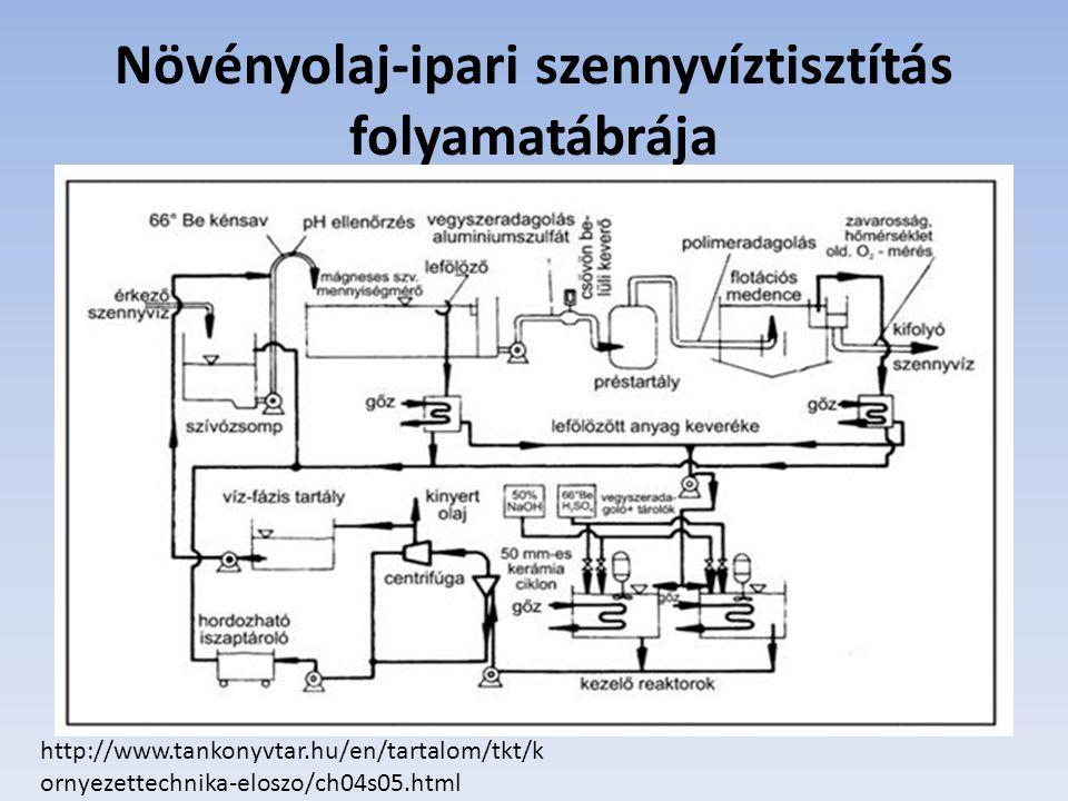 Növényolaj-ipari szennyvíztisztítás folyamatábrája http://www.tankonyvtar.hu/en/tartalom/tkt/k ornyezettechnika-eloszo/ch04s05.html