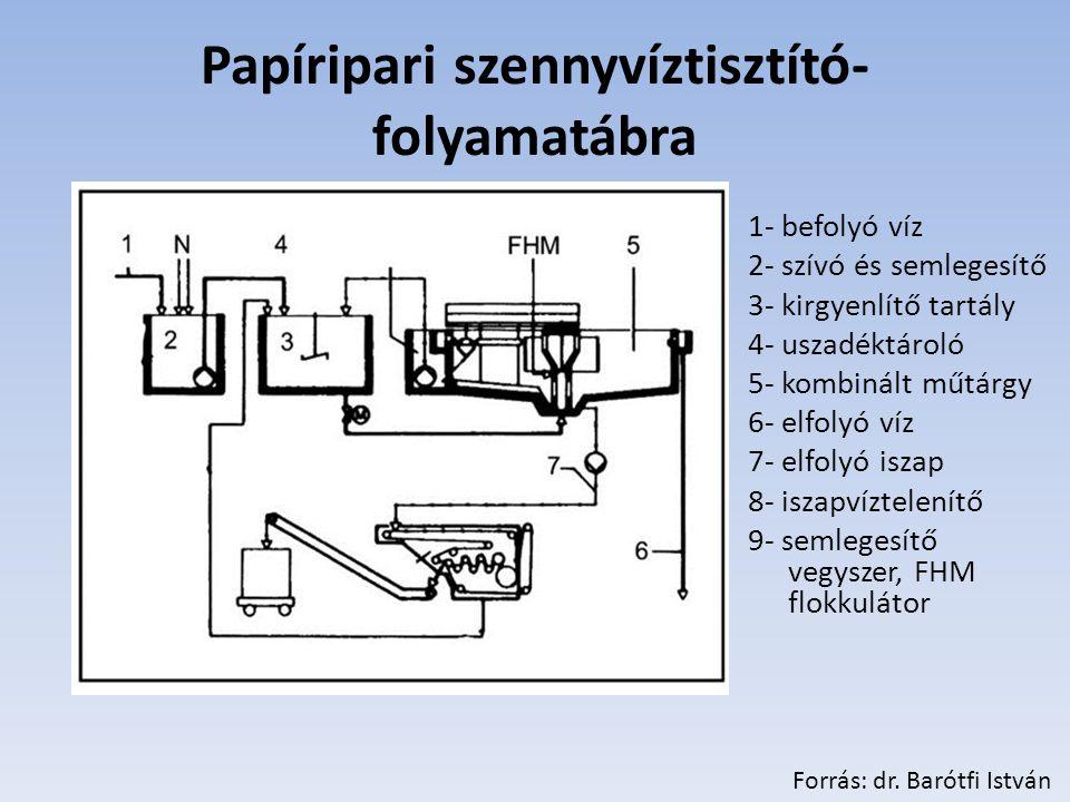 Papíripari szennyvíztisztító- folyamatábra 1- befolyó víz 2- szívó és semlegesítő 3- kirgyenlítő tartály 4- uszadéktároló 5- kombinált műtárgy 6- elfolyó víz 7- elfolyó iszap 8- iszapvíztelenítő 9- semlegesítő vegyszer, FHM flokkulátor Forrás: dr.