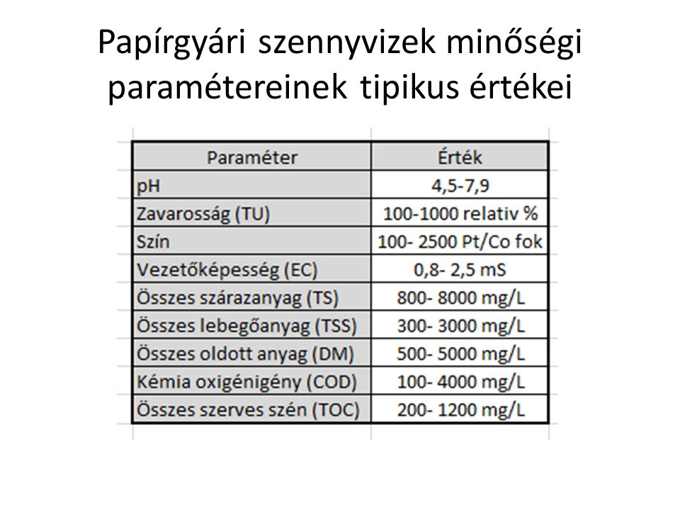 Papírgyári szennyvizek minőségi paramétereinek tipikus értékei