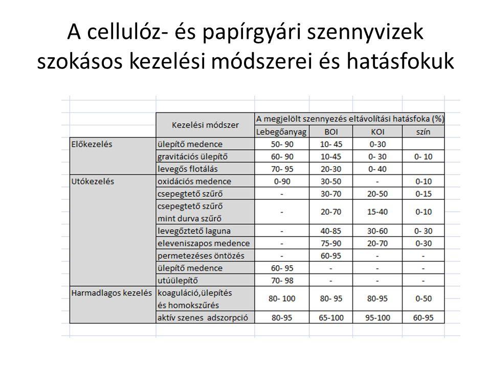 A cellulóz- és papírgyári szennyvizek szokásos kezelési módszerei és hatásfokuk
