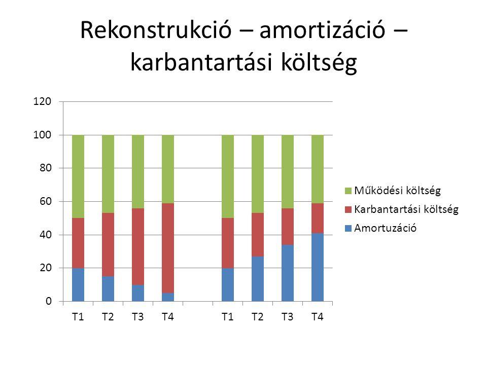 Rekonstrukció – amortizáció – karbantartási költség