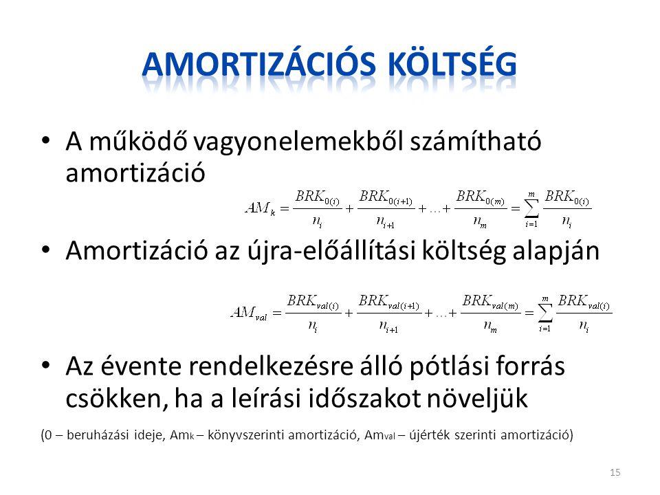 A működő vagyonelemekből számítható amortizáció Amortizáció az újra-előállítási költség alapján Az évente rendelkezésre álló pótlási forrás csökken, h