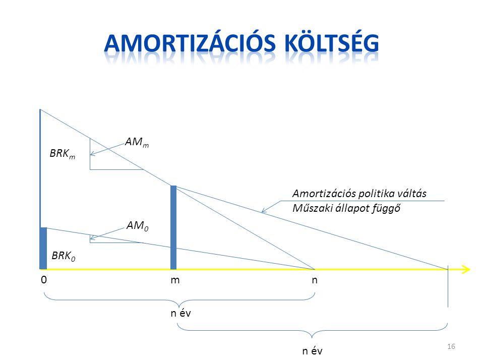 0m n BRK 0 BRK m AM m AM 0 n év Amortizációs politika váltás Műszaki állapot függő 16
