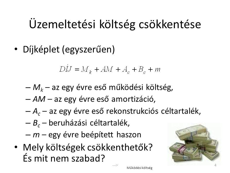 Díjképlet (egyszerűen) – M k – az egy évre eső működési költség, – AM – az egy évre eső amortizáció, – A c – az egy évre eső rekonstrukciós céltartalé