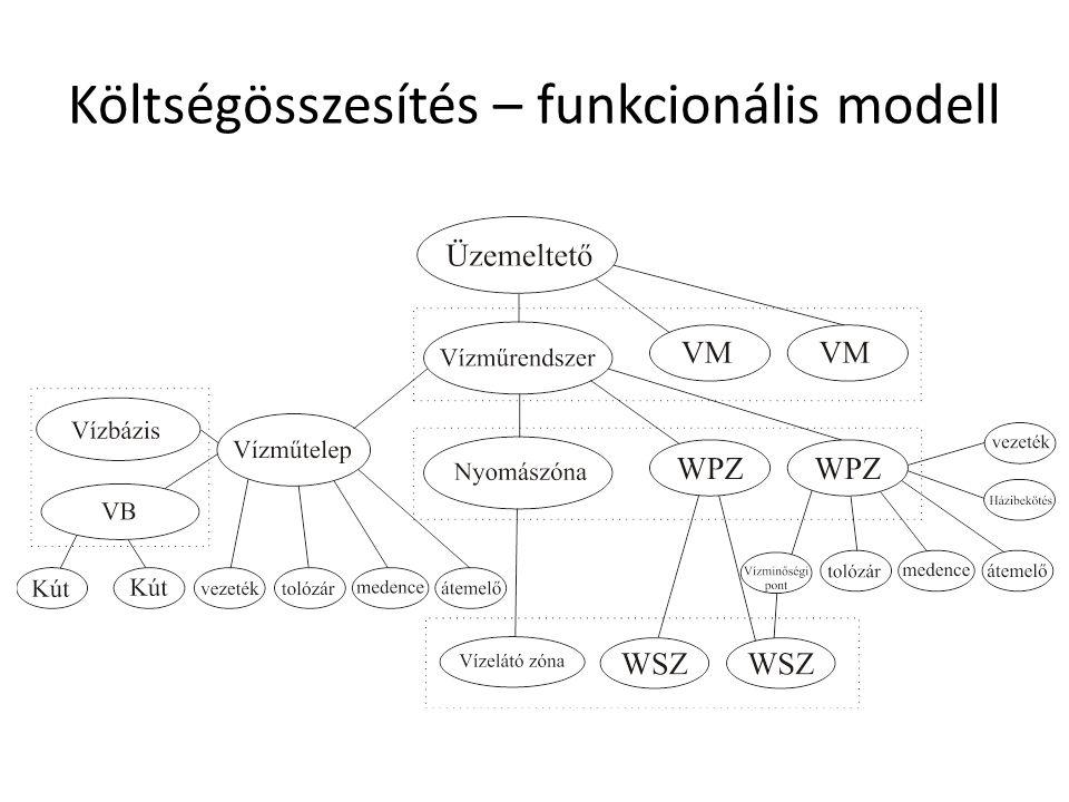 Költségösszesítés – funkcionális modell