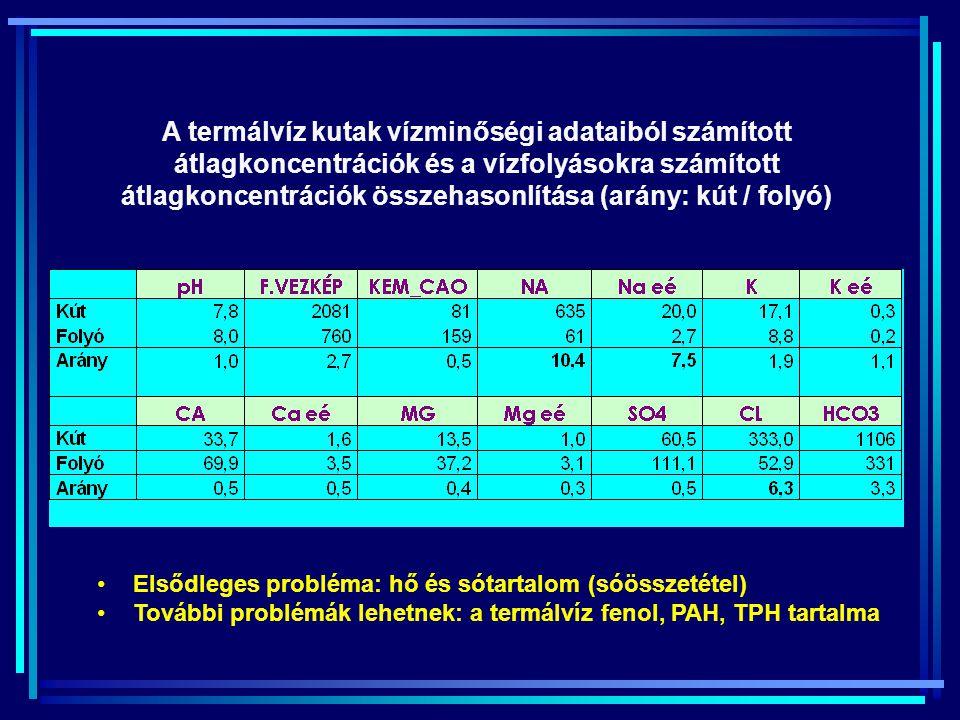 A termálvíz kutak vízminőségi adataiból számított átlagkoncentrációk és a vízfolyásokra számított átlagkoncentrációk összehasonlítása (arány: kút / folyó) Elsődleges probléma: hő és sótartalom (sóösszetétel) További problémák lehetnek: a termálvíz fenol, PAH, TPH tartalma