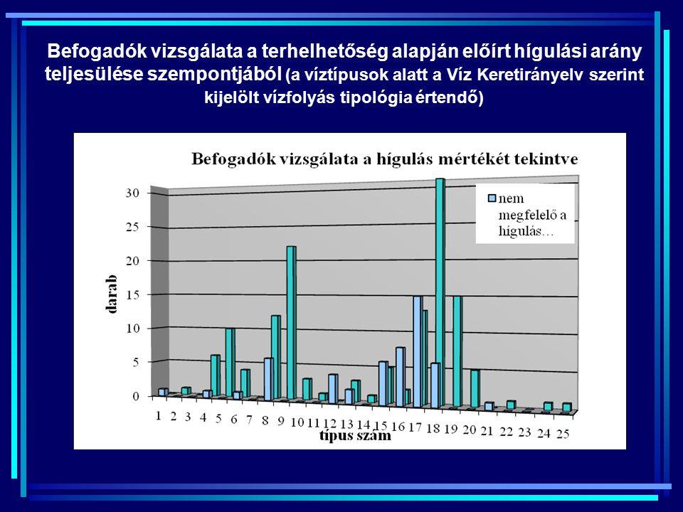 Befogadók vizsgálata a terhelhetőség alapján előírt hígulási arány teljesülése szempontjából (a víztípusok alatt a Víz Keretirányelv szerint kijelölt