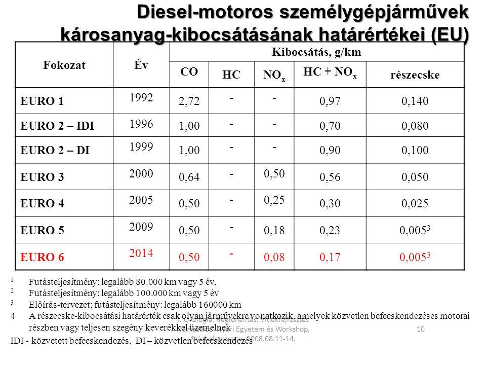 I. Ökológia, Regionalitás, Vidékfejlesztés Nemzetközi Nyári Egyetem és Workshop, Százhalombatta, 2008.08.11-14. 10 Diesel-motoros személygépjárművek k